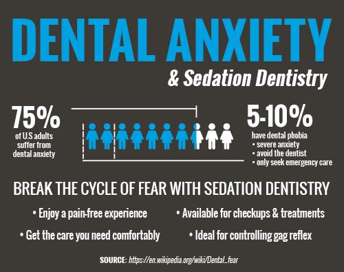 Sedation Infographic