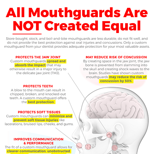 Mouthguards Infographic