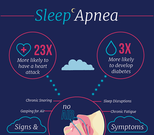 Sleep Apnea information Infographic