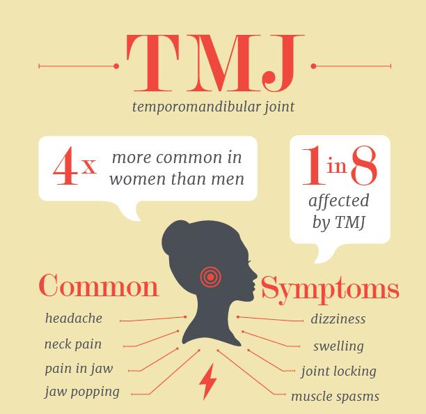 TMJ Infographic