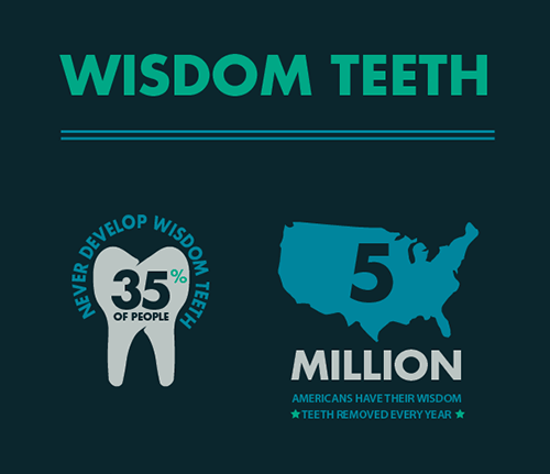 Wisdom Teeth Infographic