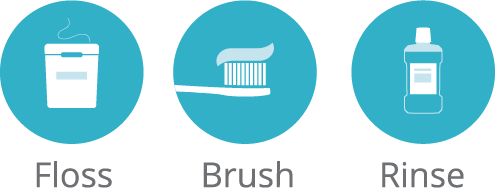 Oral Hygiene - Floss, Brush, Rinse